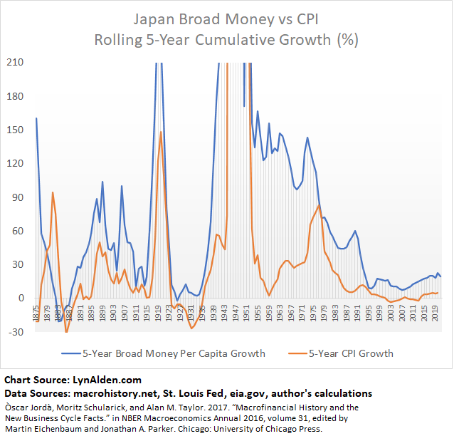 Inflation and M2 Japan