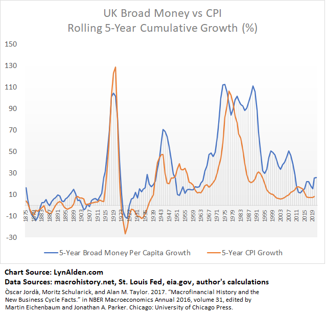 Inflation and M2 UK