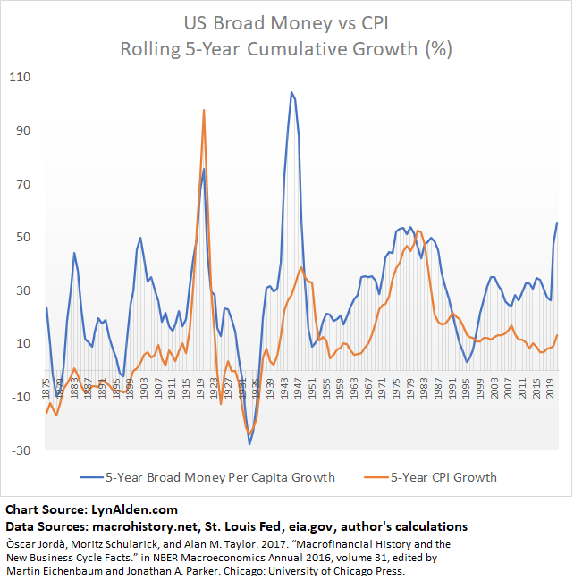 Inflation and M2 US