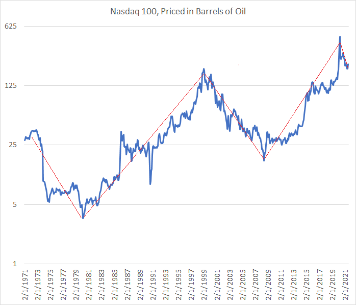 Nasdaq vs Oil, Log Chart