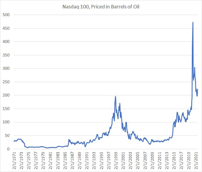Nasdaq vs Oil