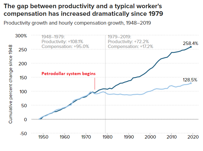 Productivity vs Wages
