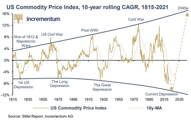 Stifel Commodities IGWT