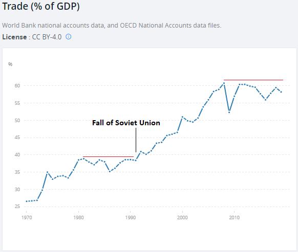 Trade vs GDP