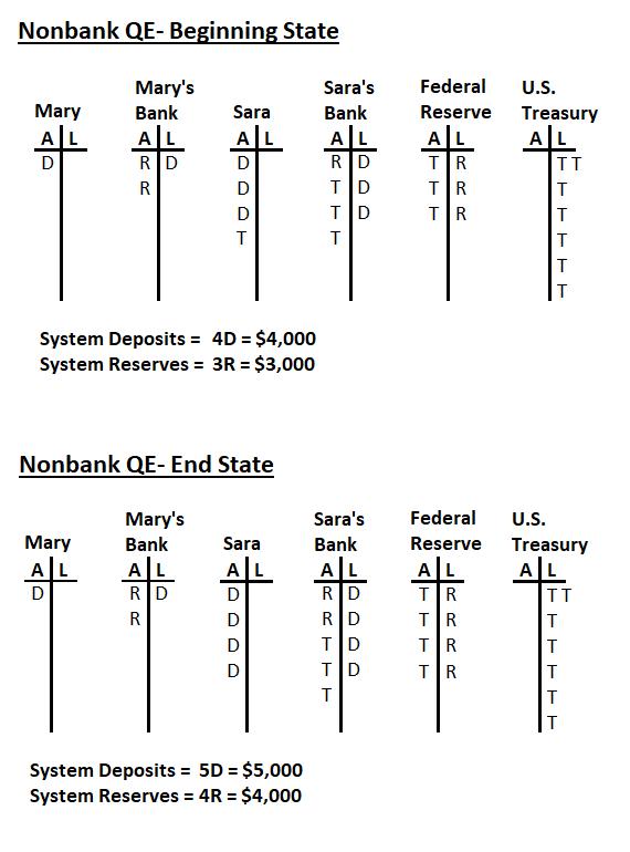 Nonbank QE Example