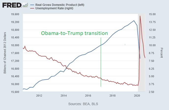 Obama to Trump Transition