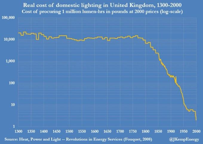 Cost of Lighting