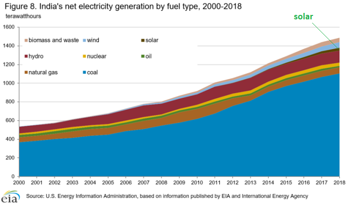 India Electricity Generation