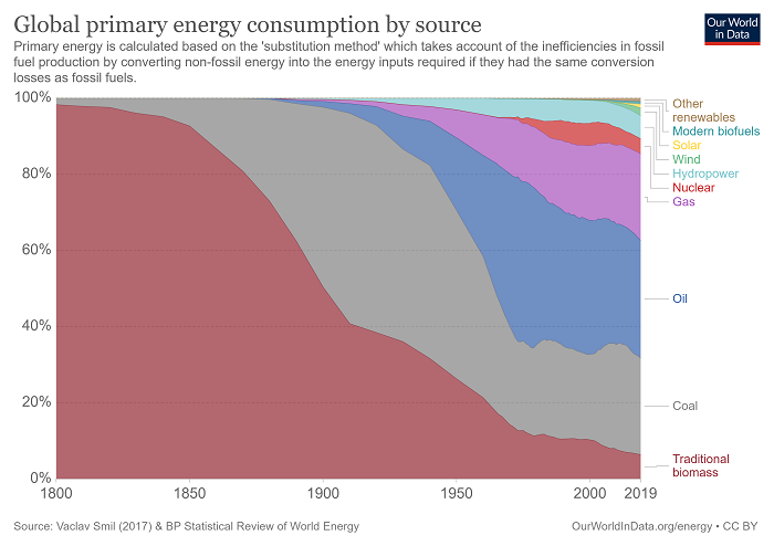 Energy Mix Percentage