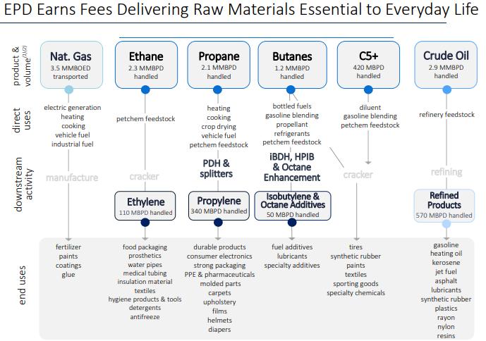 EPD Materials