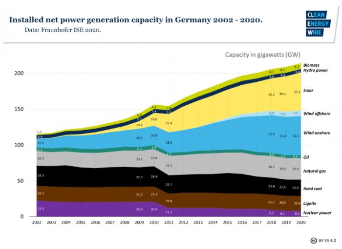 Germany Power Generation