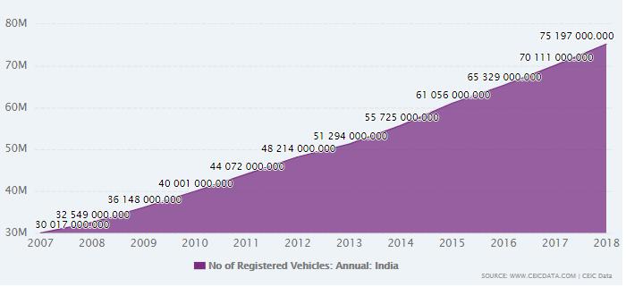 India Passenger Vehicles