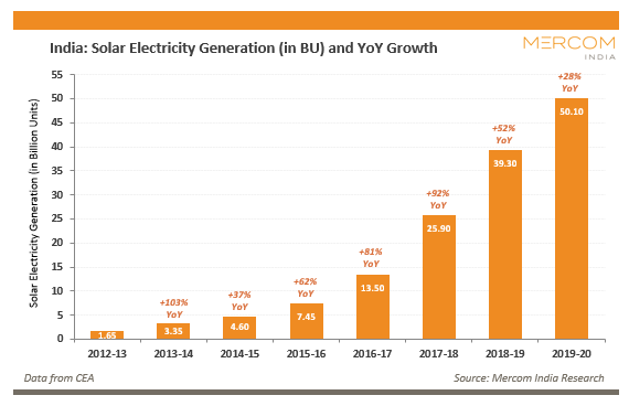 India Solar Capacity
