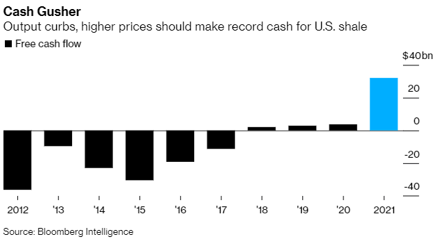 Oil and Gas Free Cash Flow