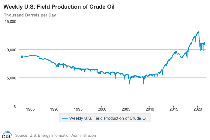 Weekly US Oil and Gas Production