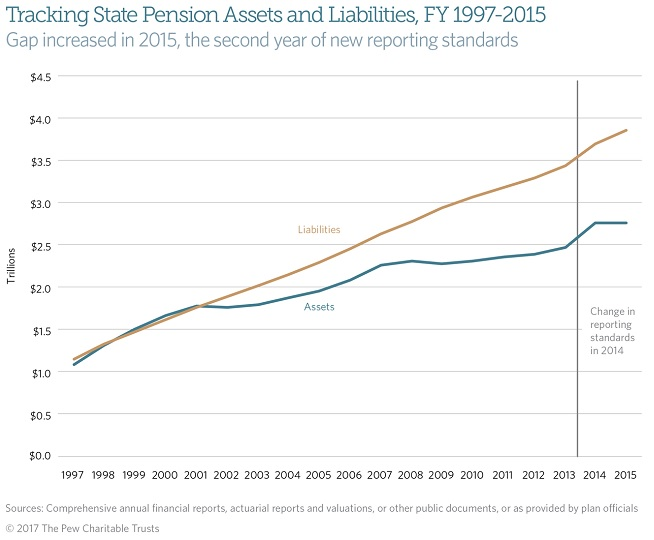 Pension Economic Bubble