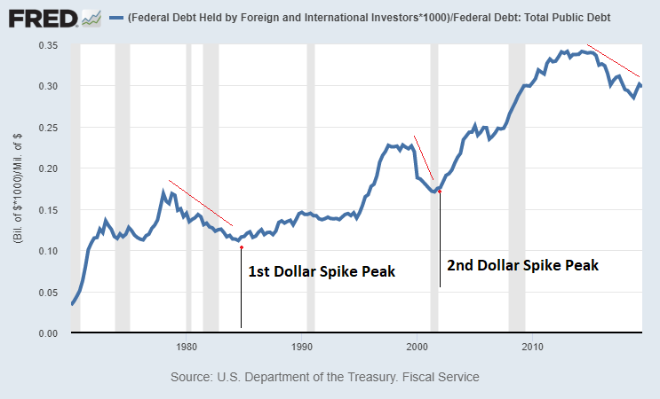 Percent Debt Held by Foreigners