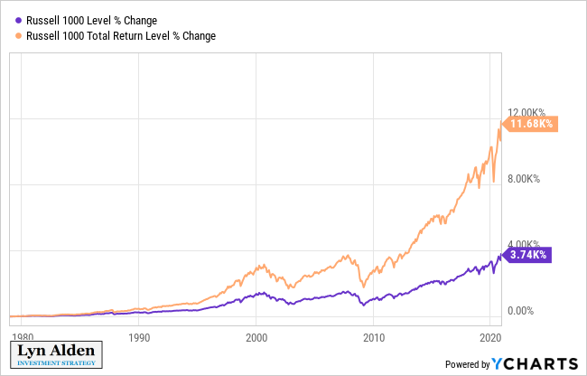 Blue Chip Dividend Stock Performance