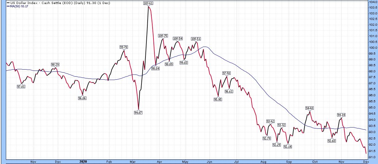 Petrodollar Since October