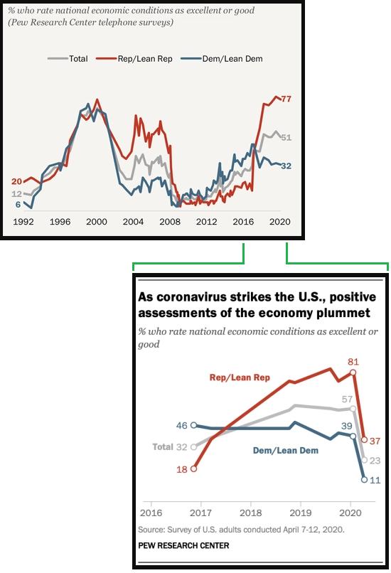Pew Economic Polls