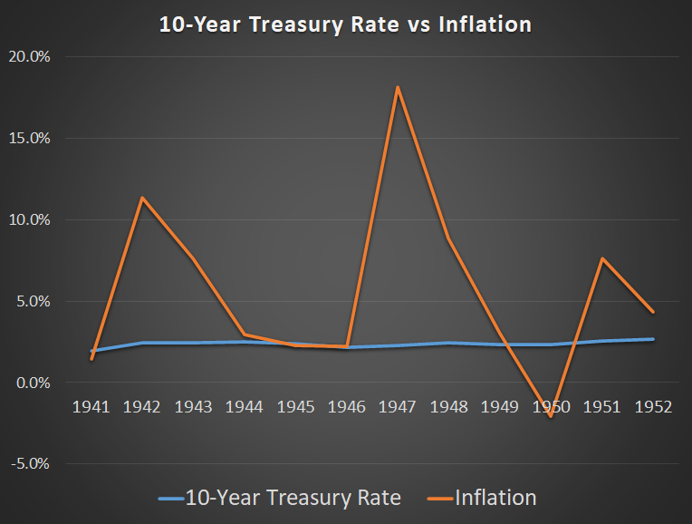 Policy 1940's Inflation Rates
