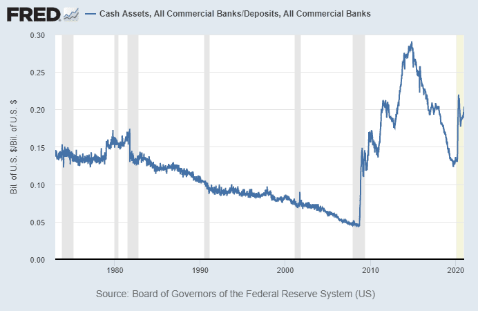 Bank Cash Reserves