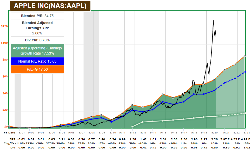 AAPL FASTGraph
