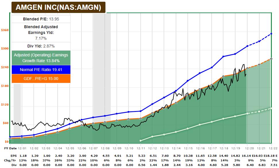AMGN FASTGraph