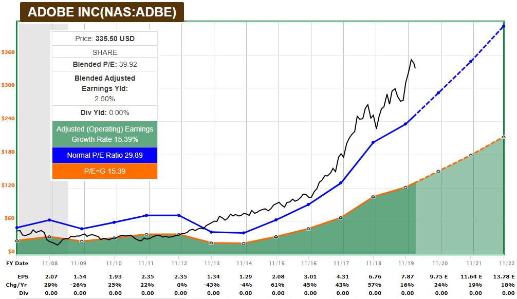 ADBE FAST Graph