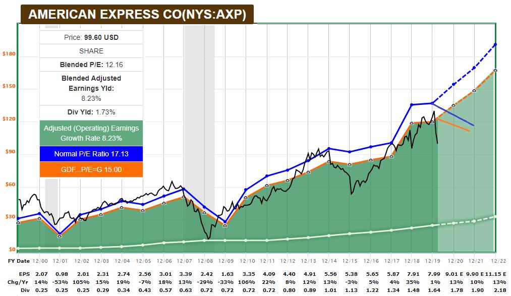 AXP FAST Graph