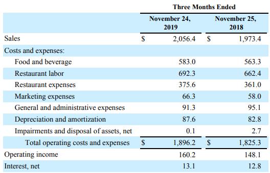 DRI Expenses