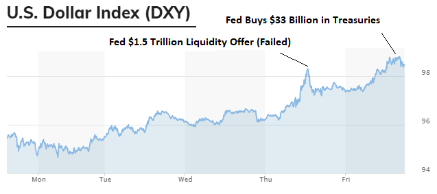 DXY Spike and Fed Response