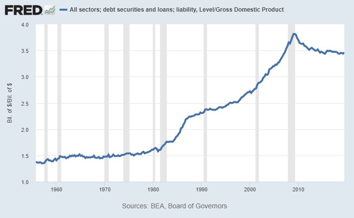 Total Debt to GDP