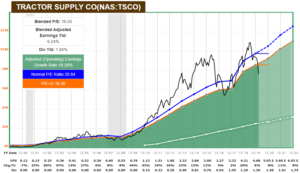 TSCO FAST Graph