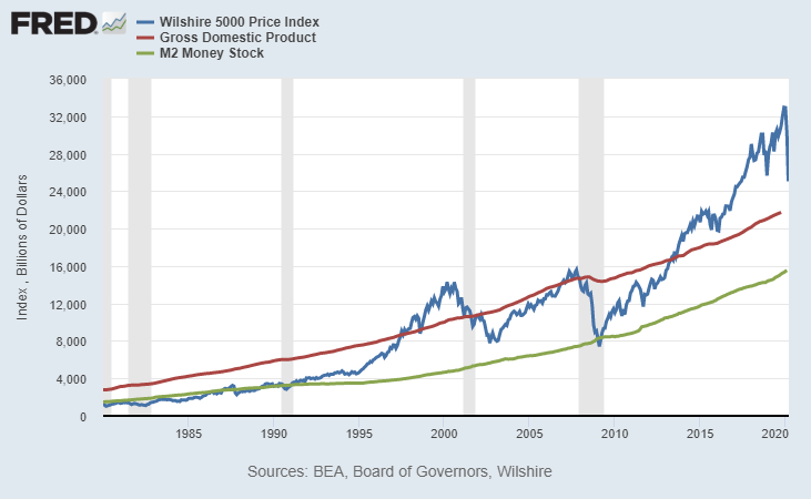 Market Capitalization to GDP