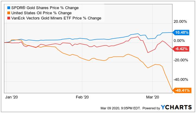 GLD, GDX, USO Chart