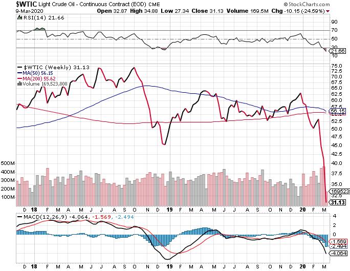 WTIC Crude Chart