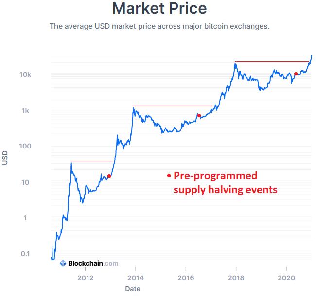 Bitcoin Supply Cycle