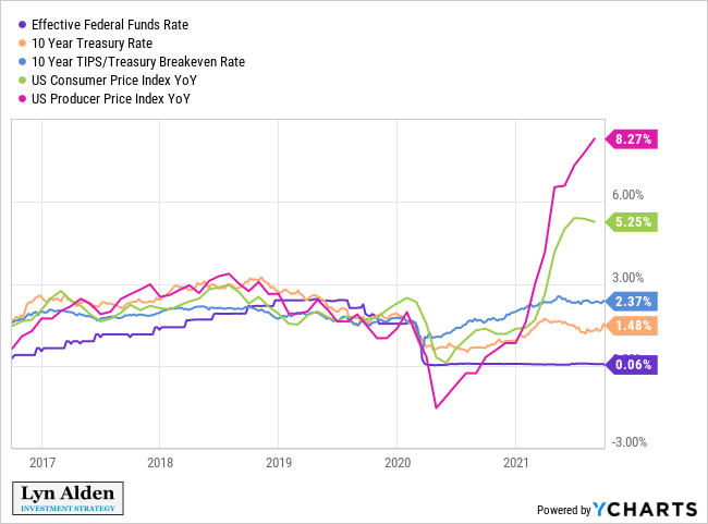 https://www.lynalden.com/wp-content/uploads/premium-2021-10-3-rates-inflation.png