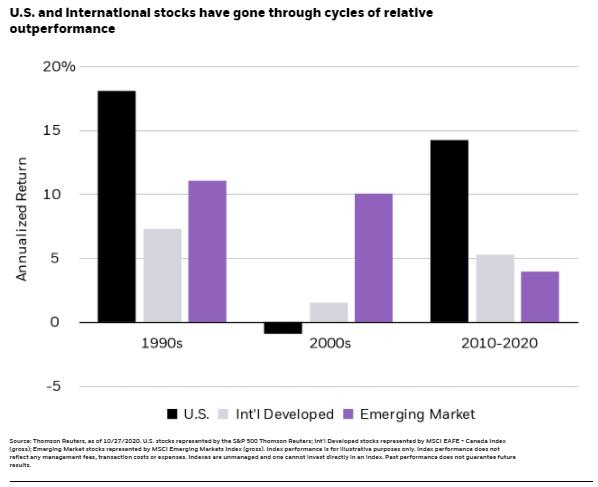 International Equities Performance