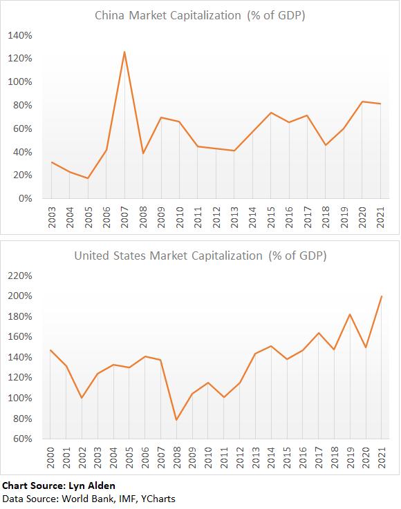 US vs China Valuations