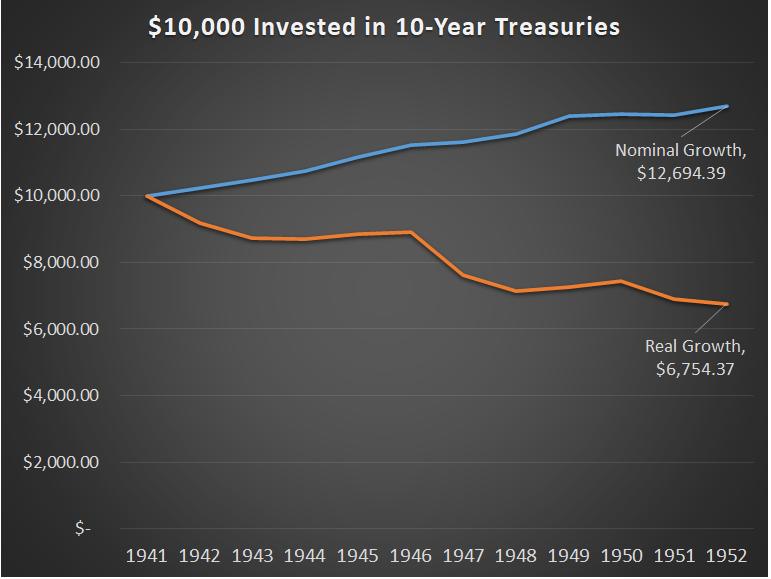 Treasury Returns 1940s