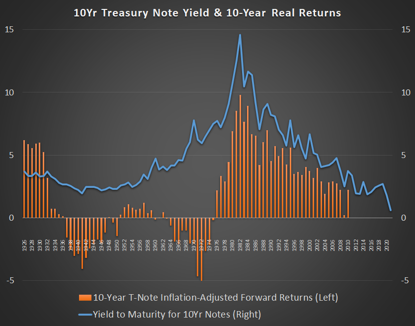 Real Treasury Returns