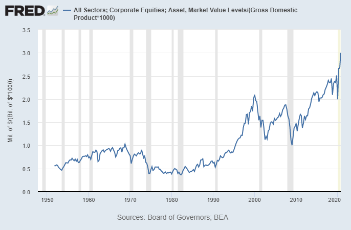 Public and Private Market Capitalization to GDP