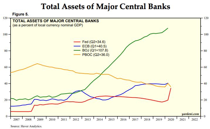 QE Balance Sheet