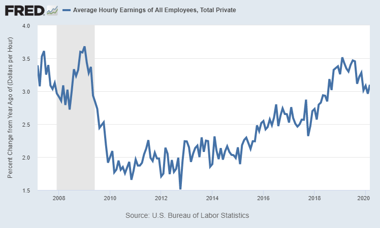 Stagnant Wages