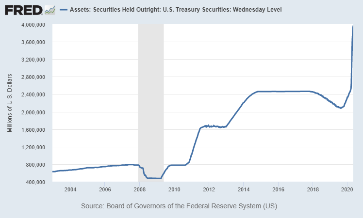 Treasury Accumulation