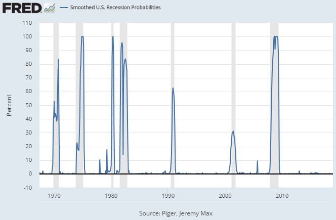 Recession Probability Chart March 2019