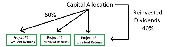 Reinvest Dividends Graphic