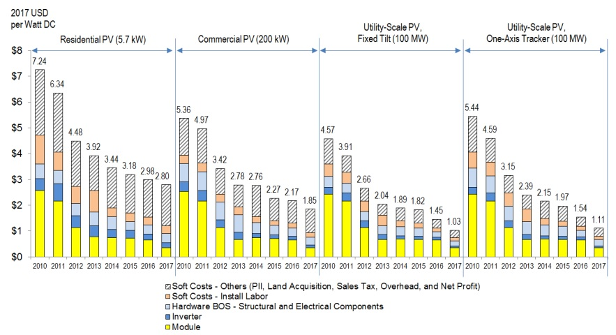 Renewable Energy Cost